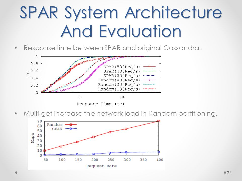 SPAR System Architecture And Evaluation Response time between SPAR and original Cassandra.