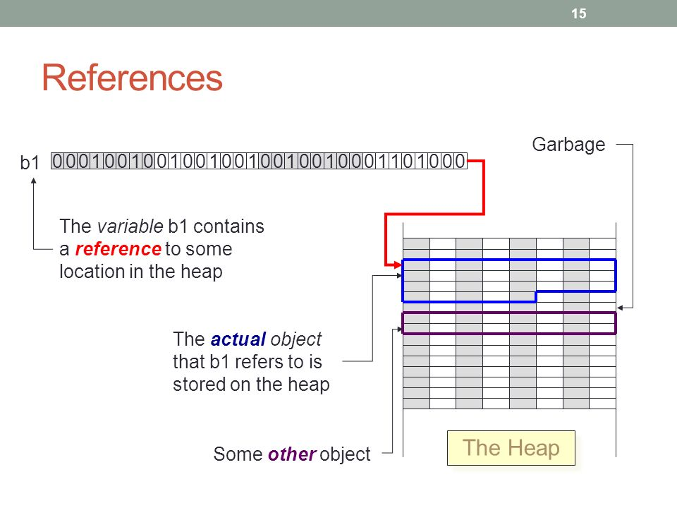 The Heap b1 The variable b1 contains a reference to some location in the heap The actual object that b1 refers to is stored on the heap Some other object Garbage References 15