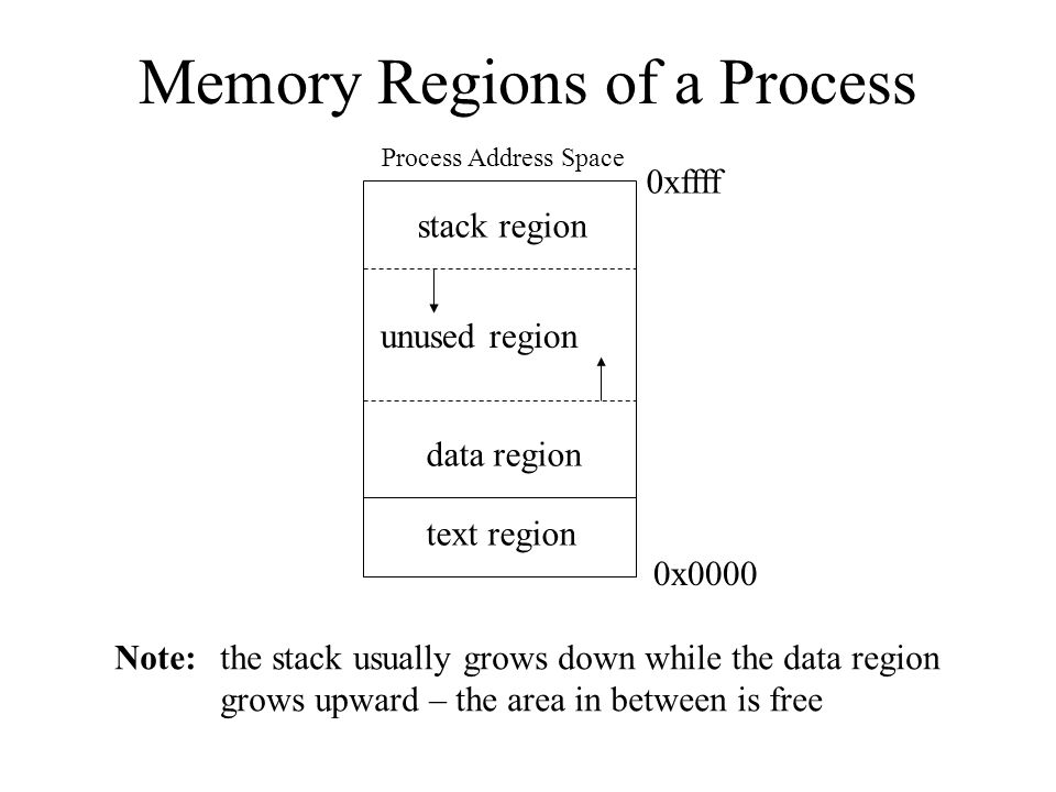Memory Regions of a Process Process Address Space 0x0000 0xffff text region data region stack region unused region Note: the stack usually grows down while the data region grows upward – the area in between is free