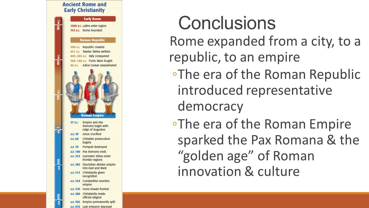 Conclusions Rome expanded from a city, to a republic, to an empire ◦The era of the Roman Republic introduced representative democracy ◦The era of the Roman Empire sparked the Pax Romana & the golden age of Roman innovation & culture