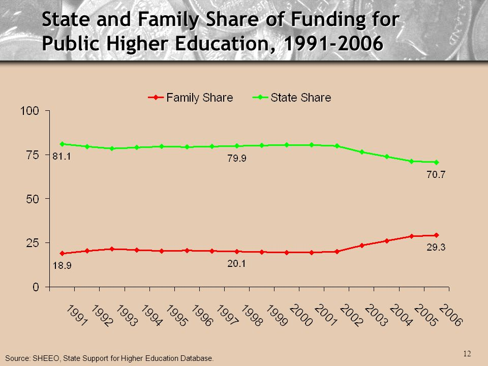 State and Family Share of Funding for Public Higher Education, Source: SHEEO, State Support for Higher Education Database.