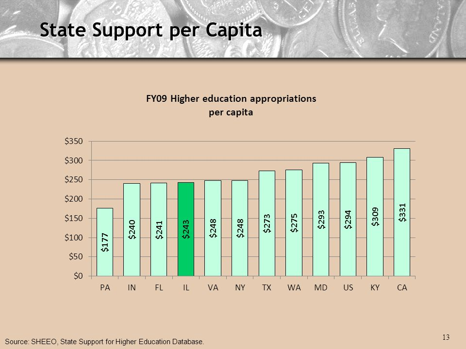 State Support per Capita Source: SHEEO, State Support for Higher Education Database. 13