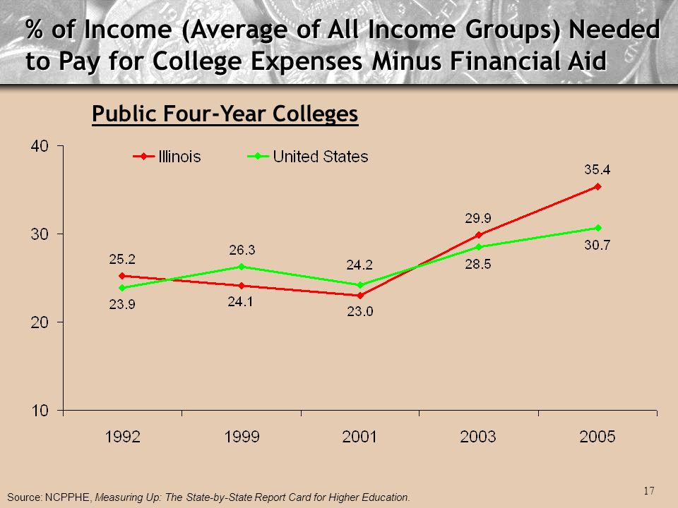 % of Income (Average of All Income Groups) Needed to Pay for College Expenses Minus Financial Aid Public Four-Year Colleges Source: NCPPHE, Measuring Up: The State-by-State Report Card for Higher Education.