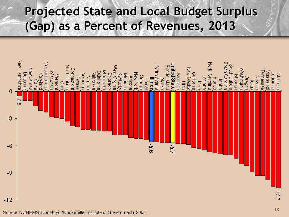 Projected State and Local Budget Surplus (Gap) as a Percent of Revenues, 2013 Source: NCHEMS; Don Boyd (Rockefeller Institute of Government), 2005.