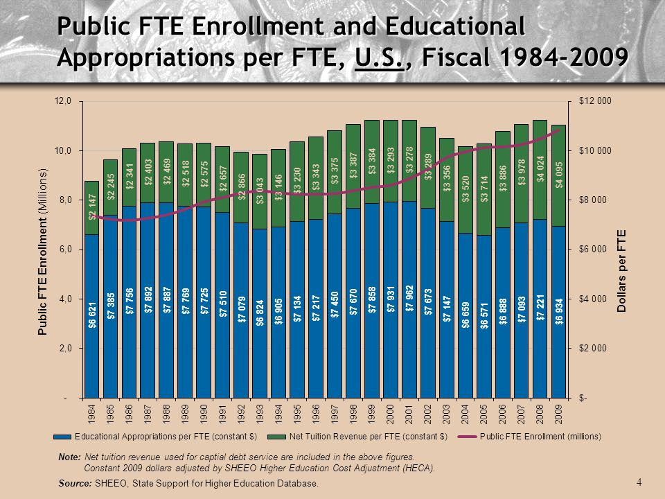 Public FTE Enrollment and Educational Appropriations per FTE, U.S., Fiscal