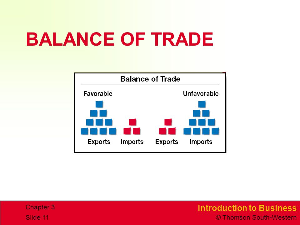 Introduction to Business © Thomson South-Western Chapter 3 Slide 11 BALANCE OF TRADE