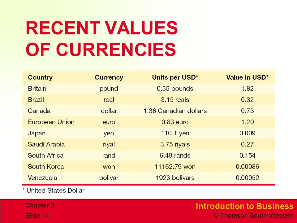 Introduction to Business © Thomson South-Western Chapter 3 Slide 14 RECENT VALUES OF CURRENCIES