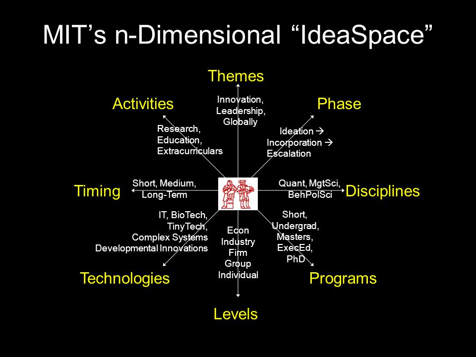MIT's n-Dimensional IdeaSpace Themes Disciplines Technologies Phase Timing Activities Programs Levels Short, Undergrad, Masters, ExecEd, PhD Quant, MgtSci, BehPolSci Ideation  Incorporation  Escalation Innovation, Leadership, Globally Research, Education, Extracurriculars Short, Medium, Long-Term IT, BioTech, TinyTech, Complex Systems Developmental Innovations Econ Industry Firm Group Individual