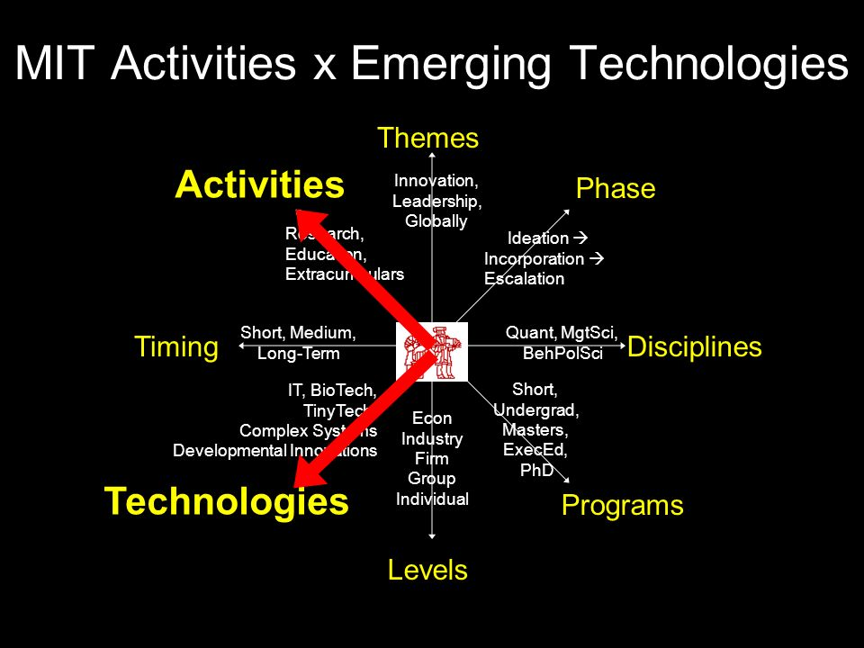 MIT Activities x Emerging Technologies Themes Disciplines Technologies Phase Timing Activities Levels Programs Short, Undergrad, Masters, ExecEd, PhD Quant, MgtSci, BehPolSci Ideation  Incorporation  Escalation Innovation, Leadership, Globally Research, Education, Extracurriculars Short, Medium, Long-Term IT, BioTech, TinyTech, Complex Systems Developmental Innovations Econ Industry Firm Group Individual