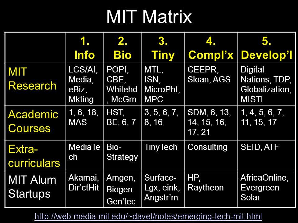 MIT Matrix 1. Info 2. Bio 3. Tiny 4. Compl'x 5.
