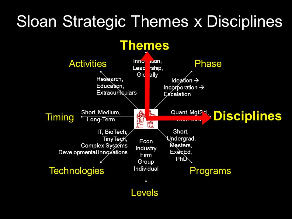 Sloan Strategic Themes x Disciplines Themes Disciplines Technologies Phase Timing Activities Programs Short, Undergrad, Masters, ExecEd, PhD Quant, MgtSci, BehPolSci Ideation  Incorporation  Escalation Innovation, Leadership, Globally Research, Education, Extracurriculars Short, Medium, Long-Term IT, BioTech, TinyTech, Complex Systems Developmental Innovations Levels Econ Industry Firm Group Individual