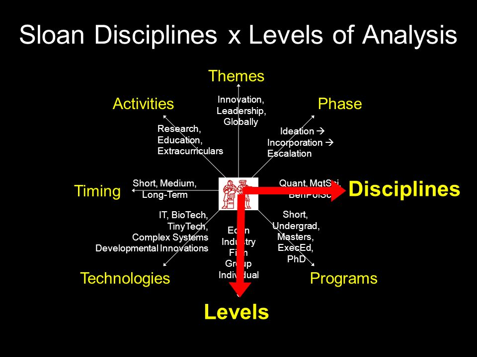Sloan Disciplines x Levels of Analysis Themes Disciplines Technologies Phase Timing Activities Levels Programs Short, Undergrad, Masters, ExecEd, PhD Quant, MgtSci, BehPolSci Ideation  Incorporation  Escalation Innovation, Leadership, Globally Research, Education, Extracurriculars Short, Medium, Long-Term IT, BioTech, TinyTech, Complex Systems Developmental Innovations Econ Industry Firm Group Individual