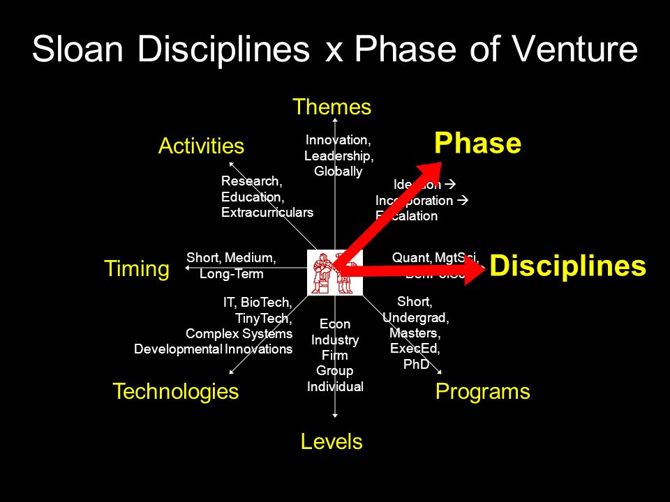 Sloan Disciplines x Phase of Venture Themes Disciplines Technologies Phase Timing Activities Levels Programs Short, Undergrad, Masters, ExecEd, PhD Quant, MgtSci, BehPolSci Ideation  Incorporation  Escalation Innovation, Leadership, Globally Research, Education, Extracurriculars Short, Medium, Long-Term IT, BioTech, TinyTech, Complex Systems Developmental Innovations Econ Industry Firm Group Individual