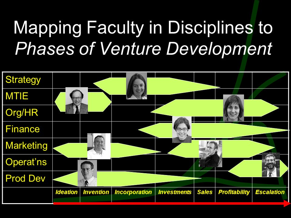 Mapping Faculty in Disciplines to Phases of Venture Development Strategy MTIE Org/HR Finance Marketing Operat'ns Prod Dev IdeationInventionIncorporationInvestmentsSalesProfitabilityEscalation