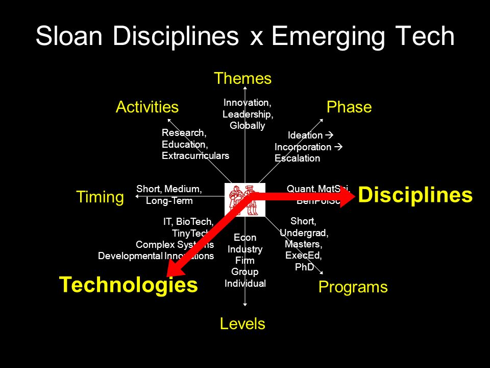 Sloan Disciplines x Emerging Tech Themes Disciplines Technologies Phase Timing Activities Levels Programs Short, Undergrad, Masters, ExecEd, PhD Quant, MgtSci, BehPolSci Ideation  Incorporation  Escalation Innovation, Leadership, Globally Research, Education, Extracurriculars Short, Medium, Long-Term IT, BioTech, TinyTech, Complex Systems Developmental Innovations Econ Industry Firm Group Individual