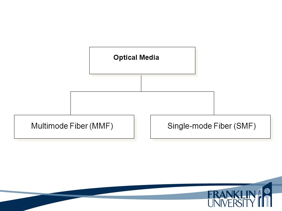 Optical Media Multimode Fiber (MMF)Single-mode Fiber (SMF)