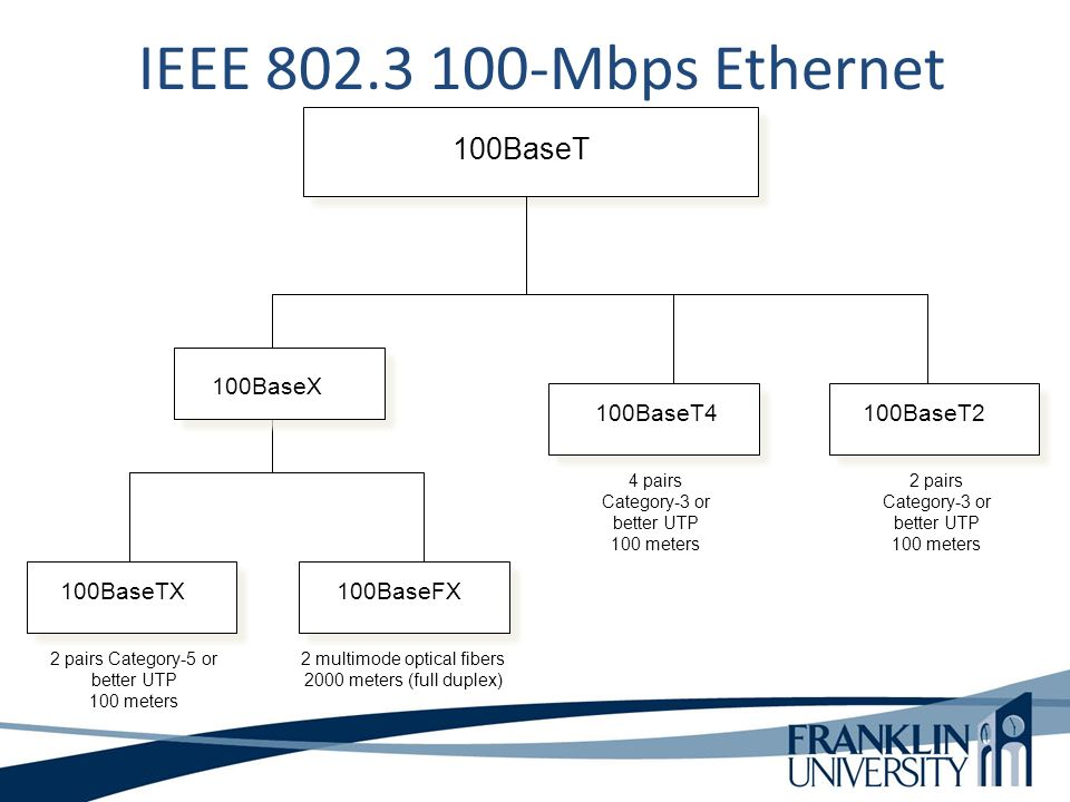 100BaseT 100BaseTX100BaseFX 100BaseT2 2 pairs Category-5 or better UTP 100 meters 2 multimode optical fibers 2000 meters (full duplex) 100BaseT4 4 pairs Category-3 or better UTP 100 meters IEEE Mbps Ethernet 2 pairs Category-3 or better UTP 100 meters 100BaseX