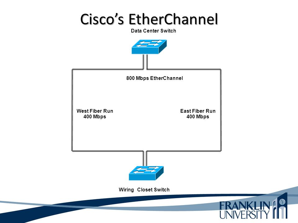 Cisco's EtherChannel Data Center Switch Wiring Closet Switch East Fiber Run 400 Mbps West Fiber Run 400 Mbps 800 Mbps EtherChannel