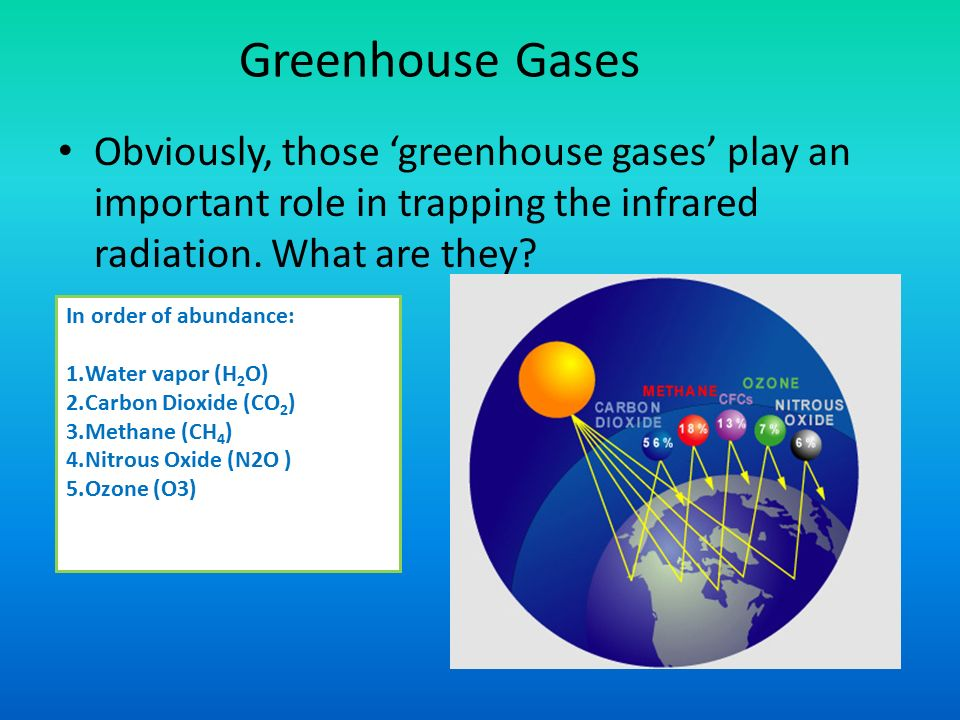 Greenhouse Gases Obviously, those 'greenhouse gases' play an important role in trapping the infrared radiation.