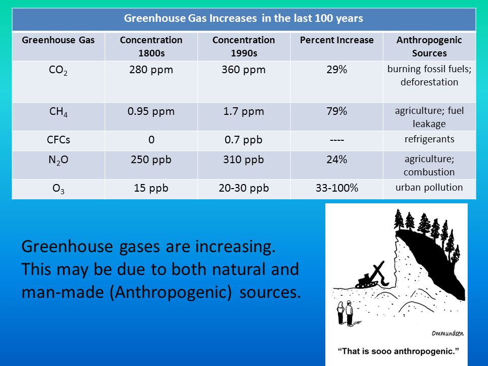 Greenhouse Gas Increases in the last 100 years Greenhouse GasConcentration 1800s Concentration 1990s Percent IncreaseAnthropogenic Sources CO ppm360 ppm29% burning fossil fuels; deforestation CH ppm1.7 ppm79% agriculture; fuel leakage CFCs00.7 ppb---- refrigerants N2ON2O250 ppb310 ppb24% agriculture; combustion O3O3 15 ppb20-30 ppb33-100% urban pollution Greenhouse gases are increasing.