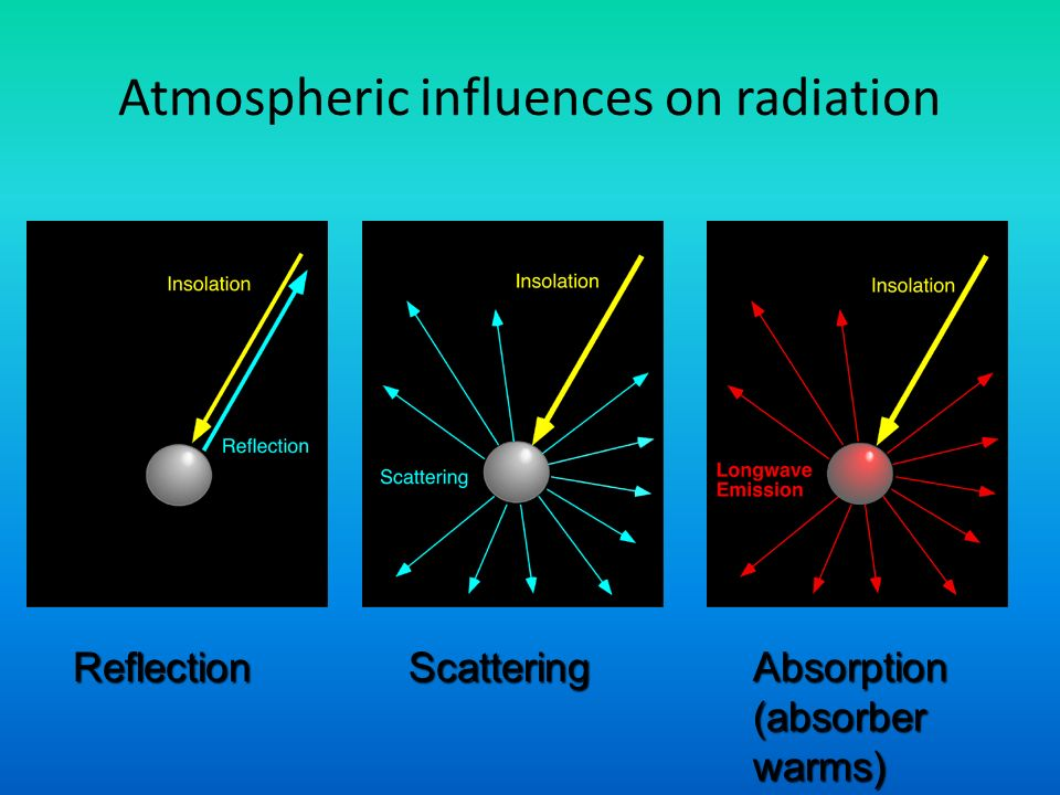 Atmospheric influences on radiation ReflectionScattering Absorption (absorber warms)