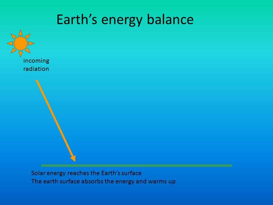 incoming radiation Solar energy reaches the Earth's surface The earth surface absorbs the energy and warms up Earth's energy balance
