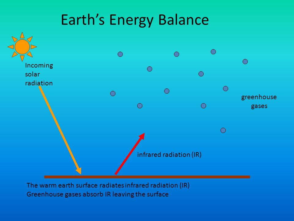 Incoming solar radiation infrared radiation (IR) greenhouse gases The warm earth surface radiates infrared radiation (IR) Greenhouse gases absorb IR leaving the surface Earth's Energy Balance