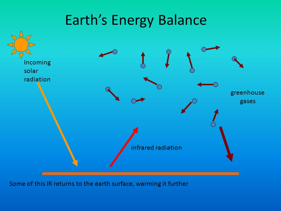 Incoming solar radiation infrared radiation greenhouse gases Some of this IR returns to the earth surface, warming it further Earth's Energy Balance