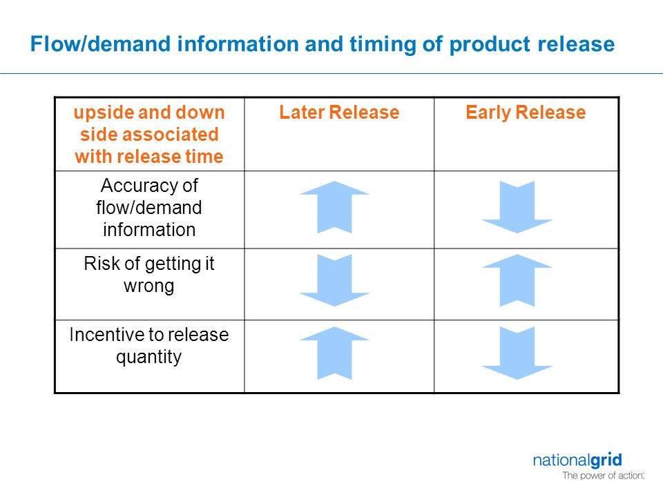 Flow/demand information and timing of product release upside and down side associated with release time Later ReleaseEarly Release Accuracy of flow/demand information Risk of getting it wrong Incentive to release quantity