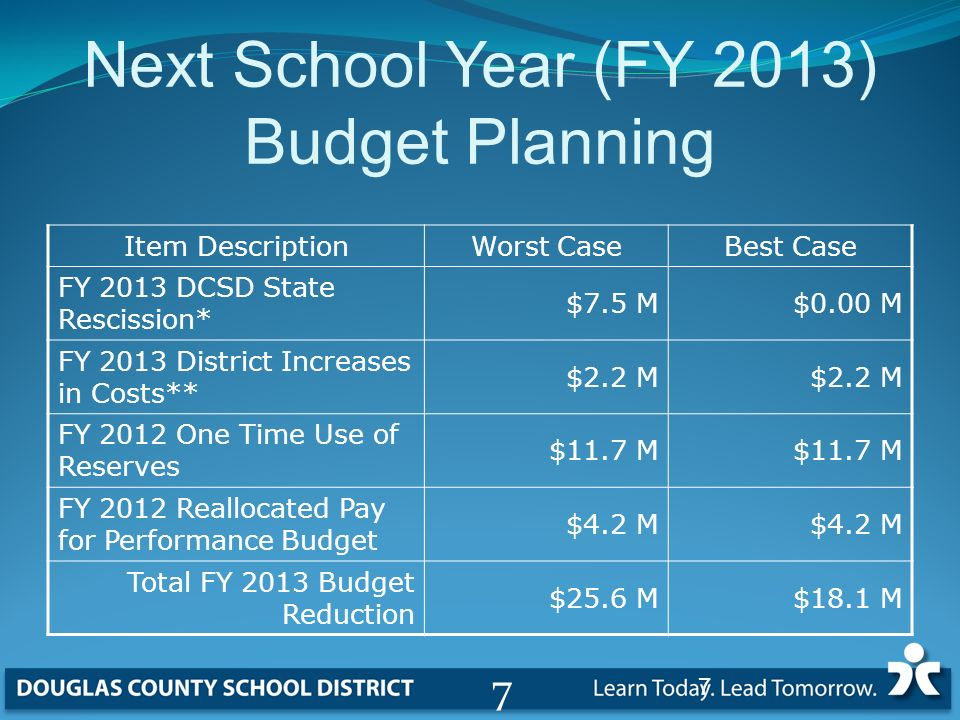 Next School Year (FY 2013) Budget Planning Item Description Worst CaseBest Case FY 2013 DCSD State Rescission* $7.5 M$0.00 M FY 2013 District Increases in Costs** $2.2 M FY 2012 One Time Use of Reserves $11.7 M FY 2012 Reallocated Pay for Performance Budget $4.2 M Total FY 2013 Budget Reduction $25.6 M$18.1 M 7 7