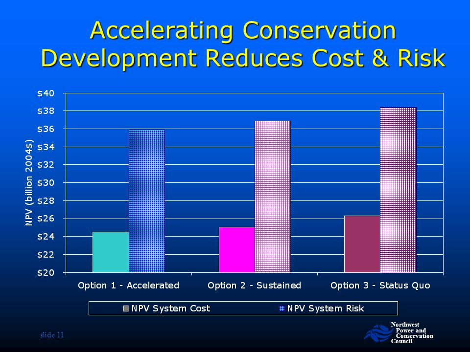 Northwest Power and Conservation Council slide 11 Accelerating Conservation Development Reduces Cost & Risk