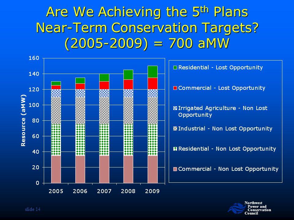 Northwest Power and Conservation Council slide 14 Are We Achieving the 5 th Plans Near-Term Conservation Targets.