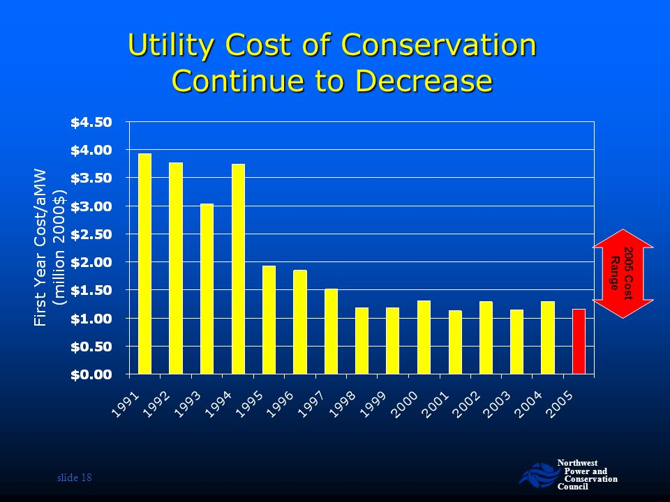 Northwest Power and Conservation Council slide 18 Utility Cost of Conservation Continue to Decrease 2005 Cost Range