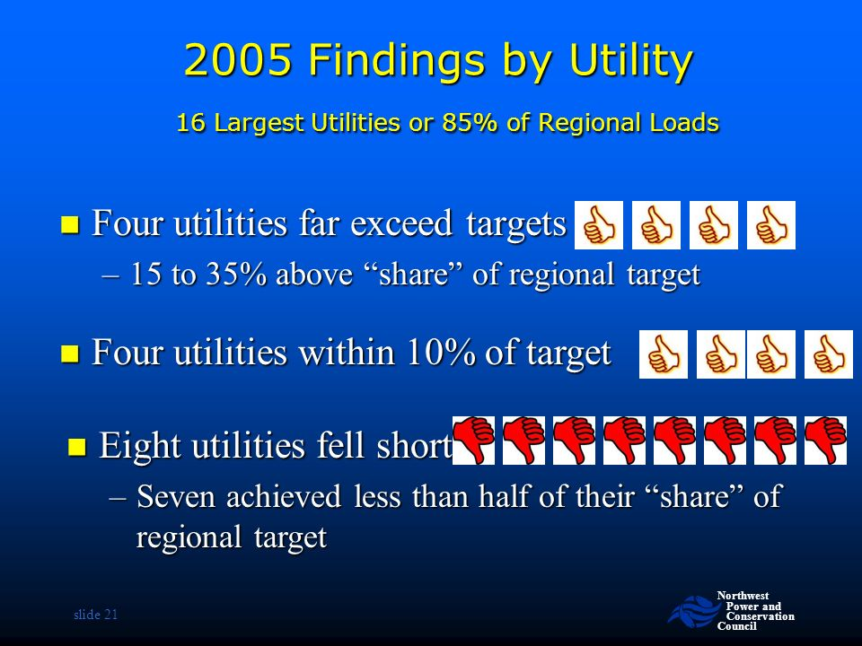 Northwest Power and Conservation Council slide Findings by Utility 16 Largest Utilities or 85% of Regional Loads Four utilities far exceed targets Four utilities far exceed targets –15 to 35% above share of regional target Eight utilities fell short Eight utilities fell short –Seven achieved less than half of their share of regional target Four utilities within 10% of target Four utilities within 10% of target