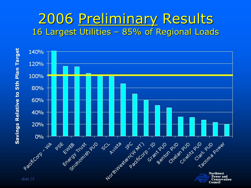 Northwest Power and Conservation Council slide Preliminary Results 16 Largest Utilities – 85% of Regional Loads
