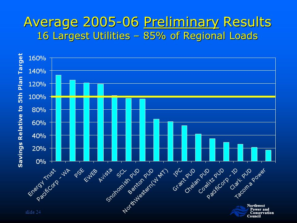 Northwest Power and Conservation Council slide 24 Average Preliminary Results 16 Largest Utilities – 85% of Regional Loads