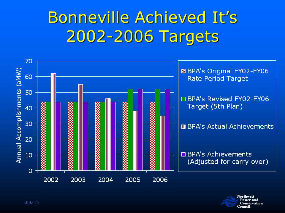 Northwest Power and Conservation Council slide 25 Bonneville Achieved It's Targets