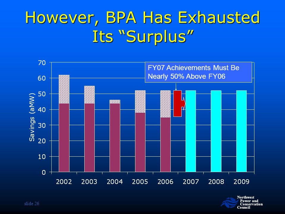 Northwest Power and Conservation Council slide 26 However, BPA Has Exhausted Its Surplus FY07 Achievements Must Be Nearly 50% Above FY06