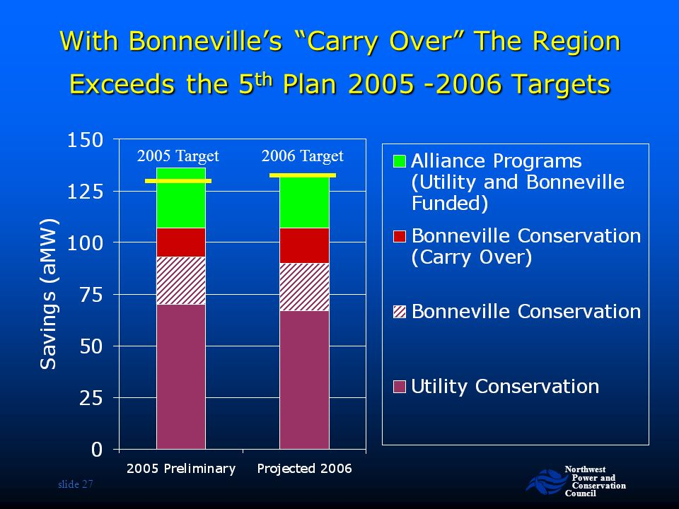 Northwest Power and Conservation Council slide 27 With Bonneville's Carry Over The Region Exceeds the 5 th Plan Targets 2005 Target2006 Target