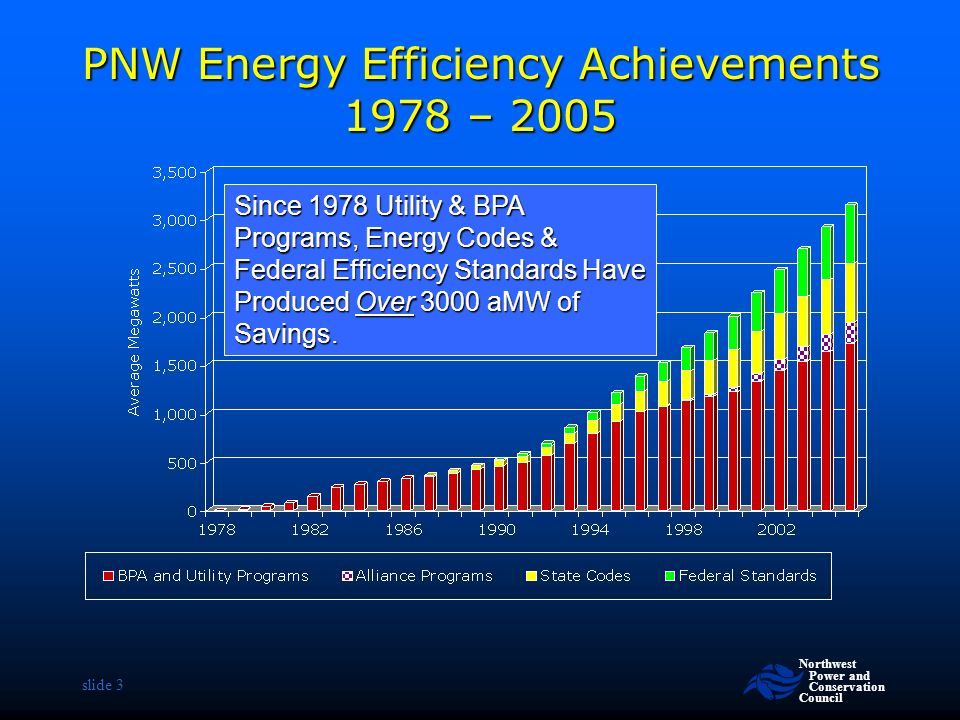 Northwest Power and Conservation Council slide 3 PNW Energy Efficiency Achievements 1978 – 2005 Since 1978 Utility & BPA Programs, Energy Codes & Federal Efficiency Standards Have Produced Over 3000 aMW of Savings.