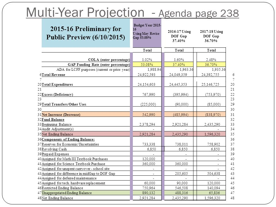 Multi-Year Projection - Agenda page Preliminary for Public Preview (6/10/2015) Budget Year Using May Revise Gap 53.08% Using DOF Gap 37.40% Using DOF Gap 36.70% Total COLA (enter percentage) 1.02% 1.60% 2.48% GAP Funding Rate (enter percentage) 53.08% 37.40% 36.70% ADA for LCFF purposes (current or prior year) 1, , , Total Revenue 24,922,593 24,049,359 24,392, Total Expenditures 24,154,603 24,445,353 25,146, Excess (Deficiency) 767,990 (395,994) (753,970) Total Transfers/Other Uses (225,000) (90,000) (85,000) Net Increase (Decrease) 542,990 (485,994) (838,970)31 32Fund Balance 32 33Beginning Balance 2,378,294 2,921,284 2,435, Audit Adjustment(s) Net Ending Balance 2,921,284 2,435,290 1,596, Components of Ending Balance: 36 37Reserves for Economic Uncertainties 733, , , Revolving Cash 6, Prepaid Expenses Assigned for Math III Textbook Purchases 120, Assigned for Science Textbook Purchase 360, Assigned for unspent carryover - school site Assigned for difference in midGap to DOF Gap - 205, , Assigned for deferred maintenance Assigned for tech.