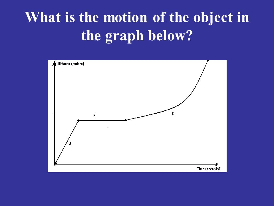 What is the motion of the object in the graph below