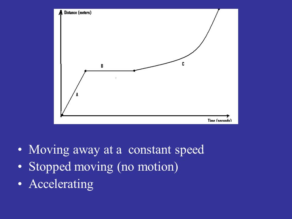 Moving away at a constant speed Stopped moving (no motion) Accelerating