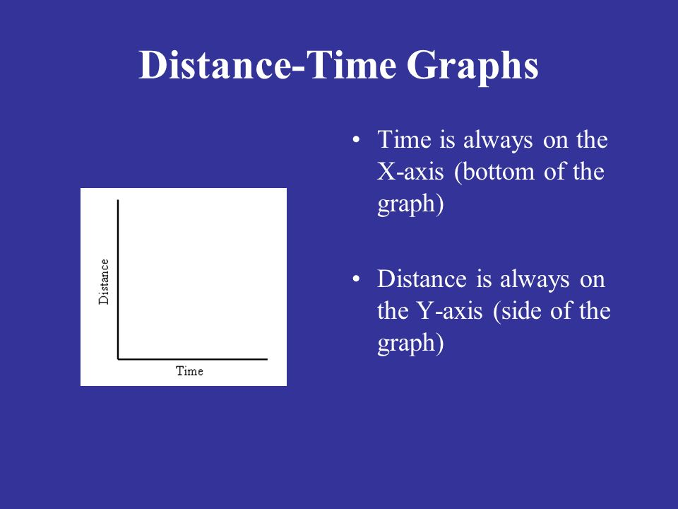 Distance-Time Graphs Time is always on the X-axis (bottom of the graph) Distance is always on the Y-axis (side of the graph)