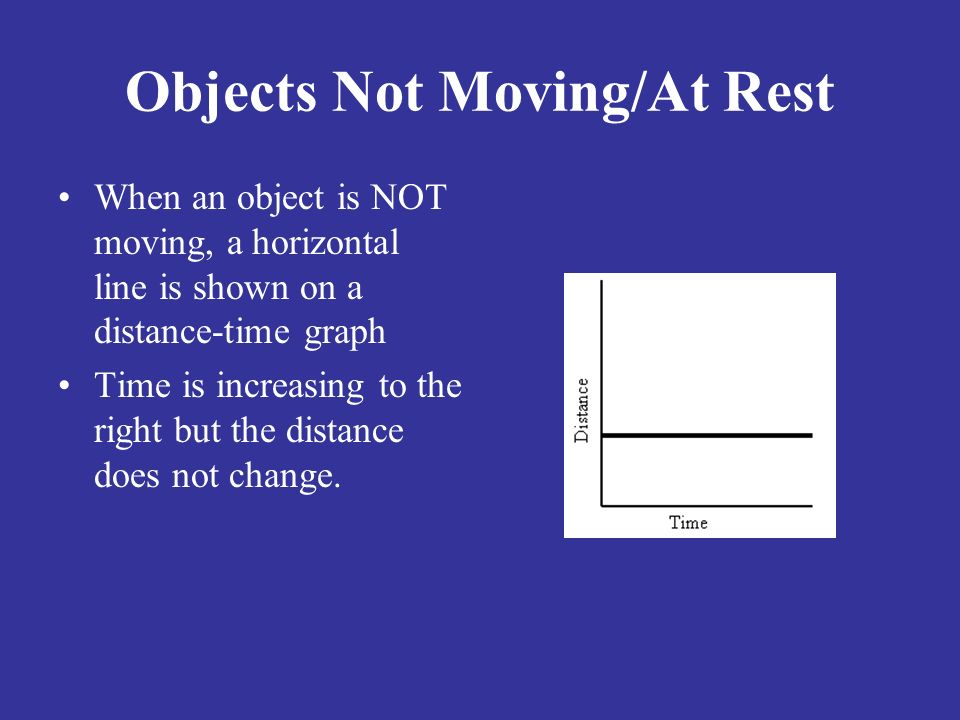 Objects Not Moving/At Rest When an object is NOT moving, a horizontal line is shown on a distance-time graph Time is increasing to the right but the distance does not change.
