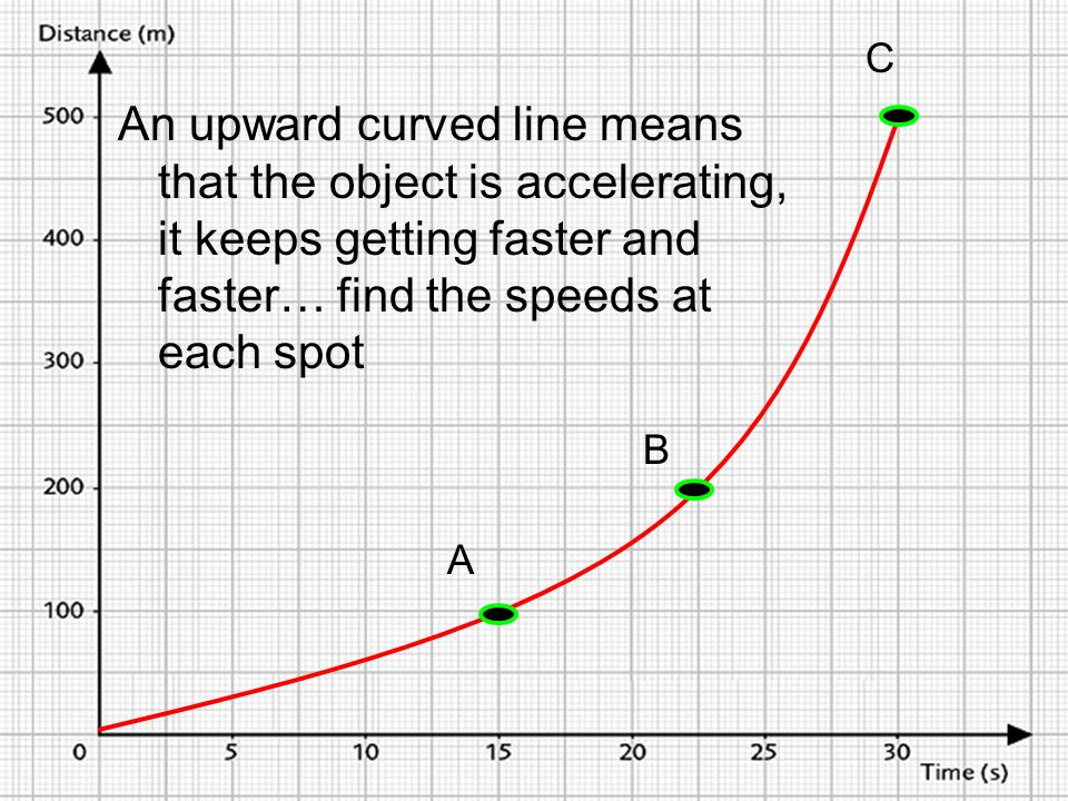 An upward curved line means that the object is accelerating, it keeps getting faster and faster… find the speeds at each spot A C B