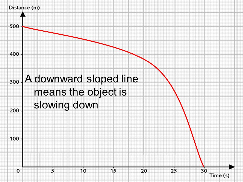 A downward sloped line means the object is slowing down