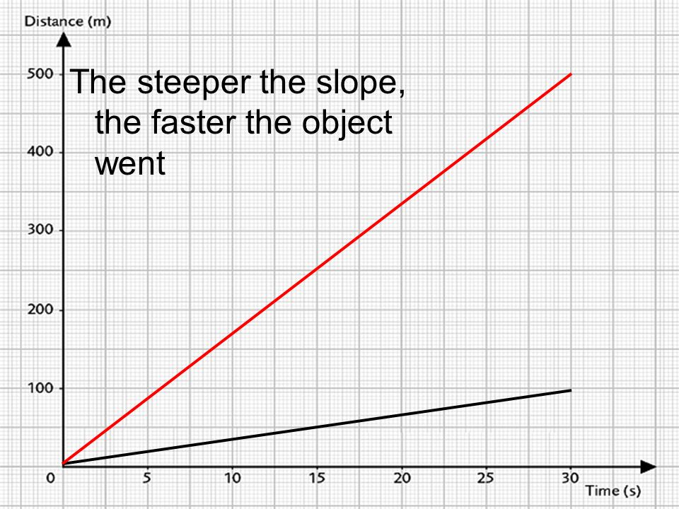 The steeper the slope, the faster the object went