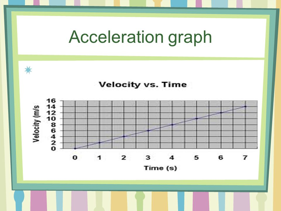 On a speed vs. time graph (graph that shows acceleration of an object): 1.