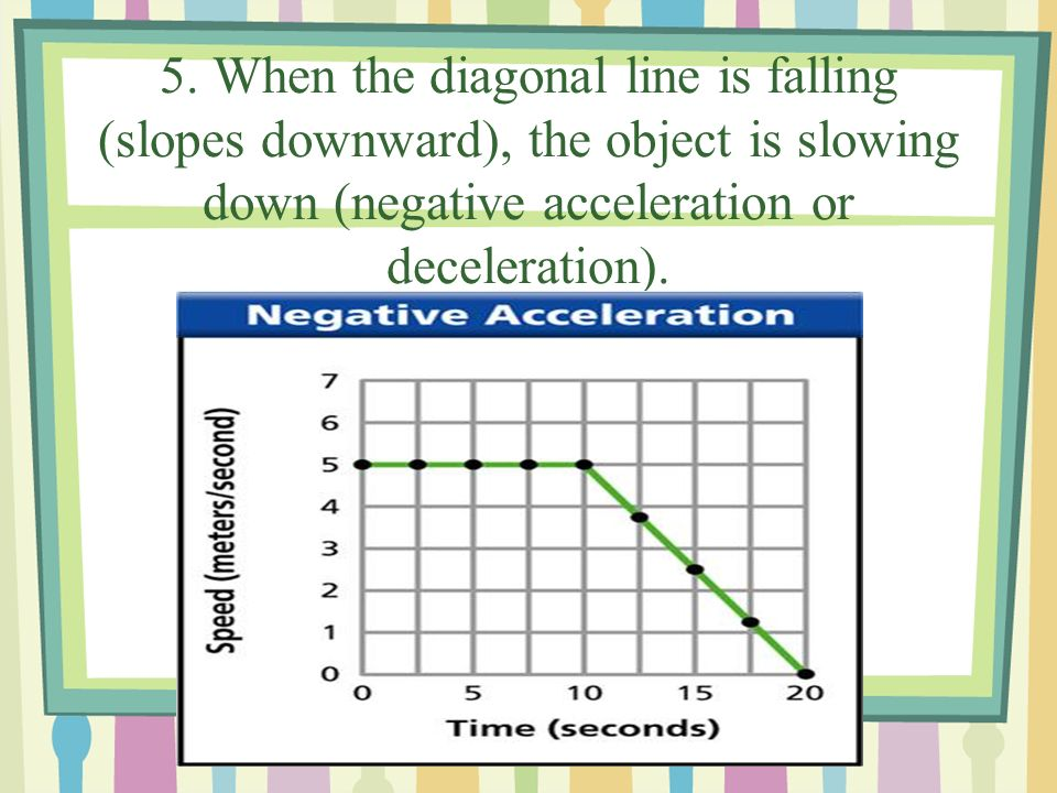 4. When the diagonal line rises (slopes upward), the object is speeding up (positive acceleration).